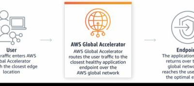 AWS Global Accelerators helps customers manage traffic across zones