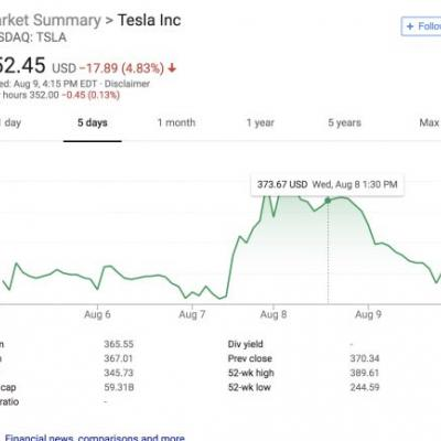 With no white knight in sight, Tesla shares plummet from Musk's tweet-related highs