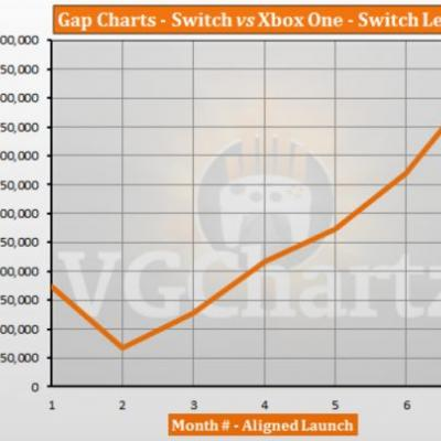 Switch vs Xbox One � VGChartz Gap Charts � September 2017 Update