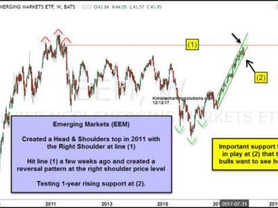 Emerging Markets Bullish Trend Could Fail Here