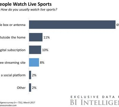 THE DIGITAL DISRUPTION OF LIVE SPORTS: A deep dive into the fall of TV's most lucrative programming - CLONE