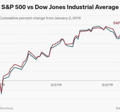 Boeing's big sell-off is causing the Dow to lag the S&P 500