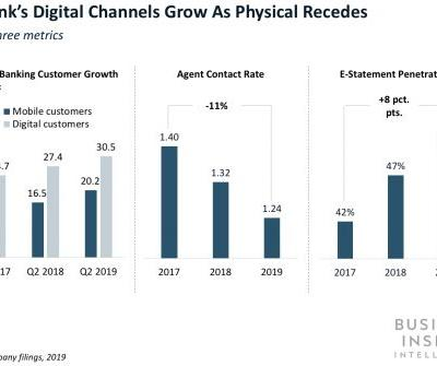 Citi's digital engagement is surging - but its in-person interactions seem to be getting less popular