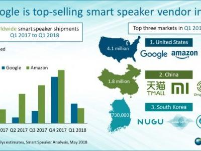 Google Overtakes Amazon In Smart Speaker Shipments In Q1 2018