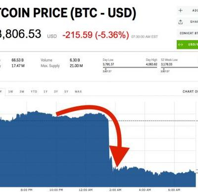 Bitcoin plunges sharply and suddenly