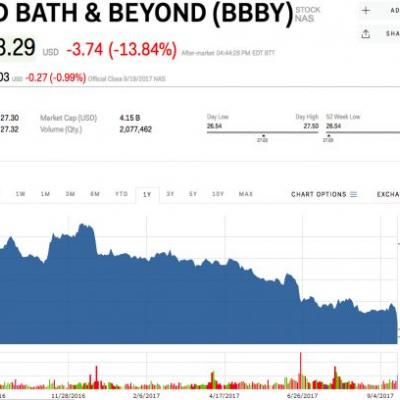 Bed Bath & Beyond craters 15% after big miss on earnings partly blamed on Hurricane Harvey