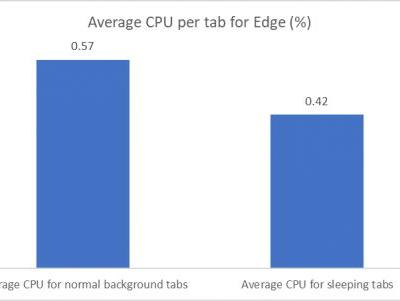 Microsoft Edge 89: Delivering improved browser performance to get the job done