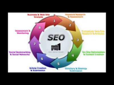Top Search Engine Optimization Service in India, Best SEO Company