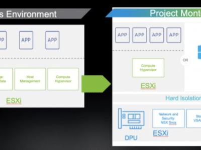 Networks on Steroids: VMware, NVIDIA Power the Data Center with DPUs
