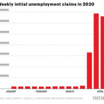 Real unemployment in the United States has likely hit 14.7%, the highest level since 1940