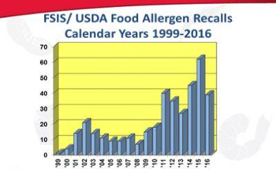 Undeclared allergens a leading cause of food recalls in U.S