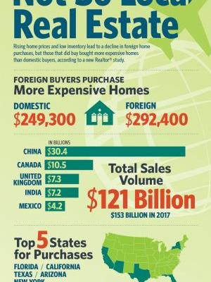 International Real Estate Sales Slide in U.S
