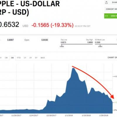 Ripple's XRP is down 80% from its January peak