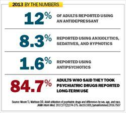 Increased Psychiatric Med Use Means Expanded Pharmacist Role