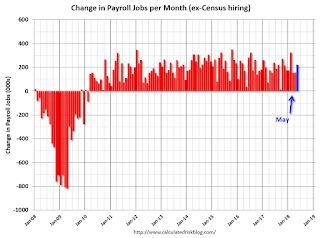 May Employment Report: 223,000 Jobs Added, 3.8% Unemployment Rate