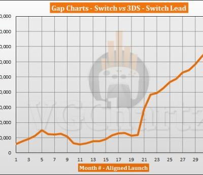 Switch vs 3DS � VGChartz Gap Charts � November 2019