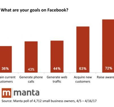 Why 70% of the Small Businesses are Failing with Facebook Ads