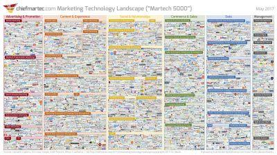3 Tips to Give You Direction in the Growing Martech Landscape