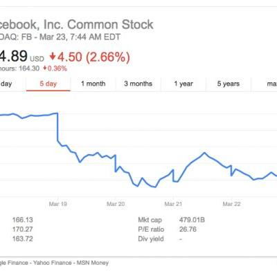 Facebook hit with shareholder lawsuits over data misuse crisis