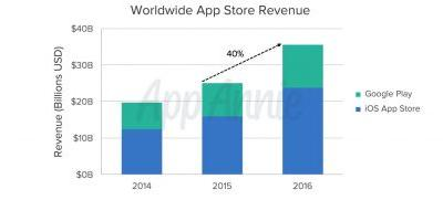 New analytics data offers look back at 2016 as App Store continues to increase lead over Play Store in revenue