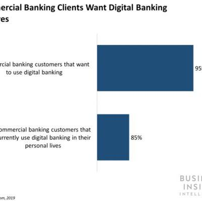 Bottomline's new suite of commercial banking solutions includes AI and open bankings APIs