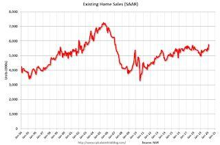 NAR: Existing-Home Sales Increased to 5.77 million in February