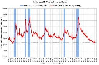 Weekly Initial Unemployment Claims decrease to 230,000