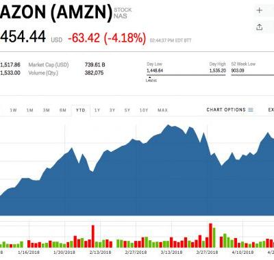 Amazon's dropping as part of a broader tech sell-off
