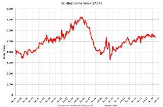 NAR: Existing-Home Sales Decline in June, Inventory UP Year-over-year