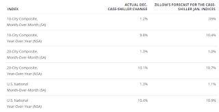 """Zillow Case-Shiller House Price Forecast: """"More strong growth in the months ahead"""", 10.9% YoY in January"""