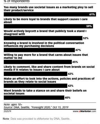 Consumers want meaningful action from brands showing support for nationwide protests