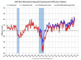 ISM Non-Manufacturing Index increased to 60.7% in November