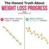 If Your Weight-Loss Progress Looks Like This Chart, Don't Worry - It's Totally Normal!