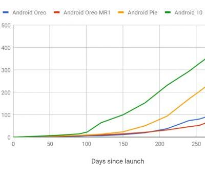 Android 10 has the fastest update rate ever, hits 16% of users in 10 months