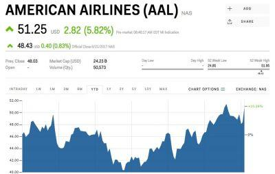 American Airlines is popping on the news Qatar Airways wants to buy a 10% stake