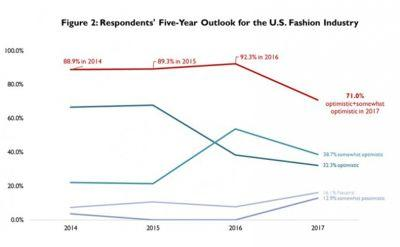 U.S. Fashion Industry Association Releases Fourth Fashion Industry Benchmarking Study