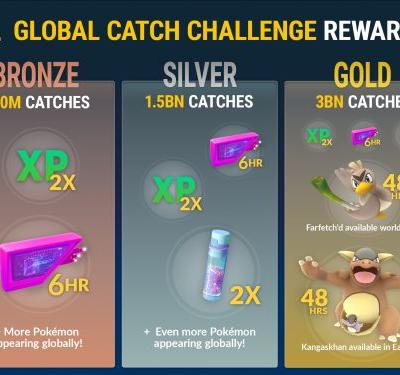 Pokemon Go Global Catch Challenge wants players to catch 3 billion Pokemon worldwide
