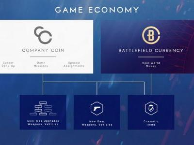 "Battlefield 5 won't let you buy currency at launch, ""real-world money"" shouldn't ""enable pay-to-win"""