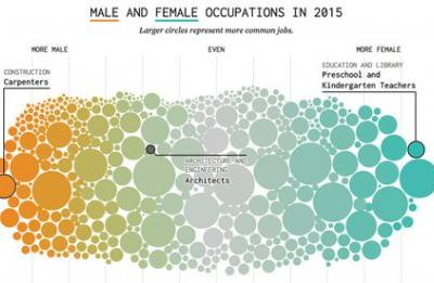 In A Male Dominated Field, Women Make Up Only 30% of Architects in USA