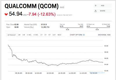 Qualcomm plunges 12% on word of Apple's $1 billion lawsuit