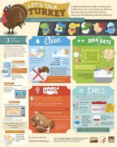 Well, it's almost Thanksgiving and there is a Salmonella Turkey Recall - What to do - And, not do?