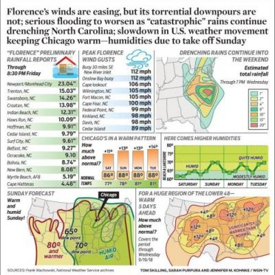 """Florence's winds are easing, but its torrential downpours are not; serious flooding to worsen as """"catastrophic"""" rains continue drenching North Carolina; slowdown in U.S. weather movement keeping Chicago warm-humidities due to take off Sunday"""