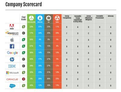 Apple, Facebook, and Google Top Greenpeace Energy Report Card