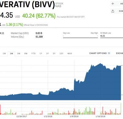 Two drug companies are exploding after a pair of biotech mega-deals