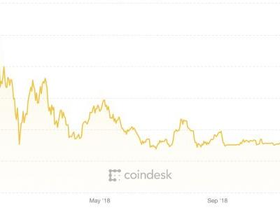 As Bitcoin sinks, industry startups are forced to cut back