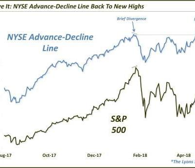 New Highs For NYSE Advance-Decline Line Bodes Well For Stocks