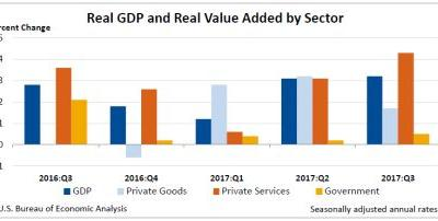 Gross Domestic Product by Industry: Third Quarter 2017
