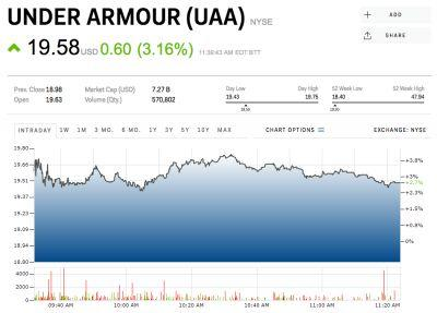 JEFFERIES: It's time to buy Under Armour