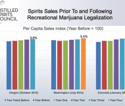 Recreational Marijuana Sales Might Not Be Hurting the Alcohol Industry After All