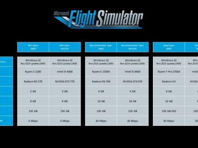 Microsoft Flight Simulator minimum, recommended, and ideal system specs outlined